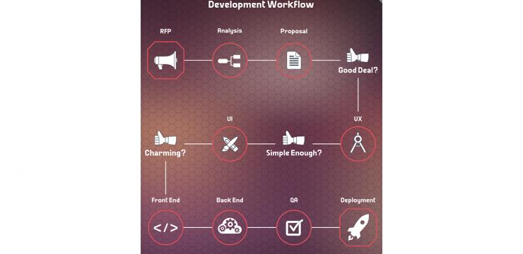 مراحل بناء تطبيقات إحترافية